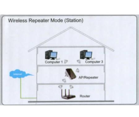 300mbit Wlan Wireless N Wifi Repeater Access Point Range Extender